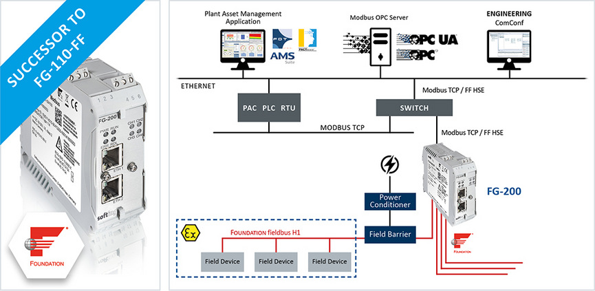 Hitex: Modbus TCP/FF HSE to FOUNDATION Fieldbus H1 Gateway