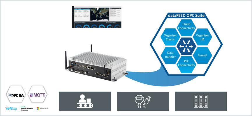 Hitex: Industrial IoT Starter Kit