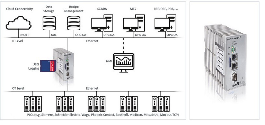Hitex: Connect Ethernet PLC's with databases, enterprise systems