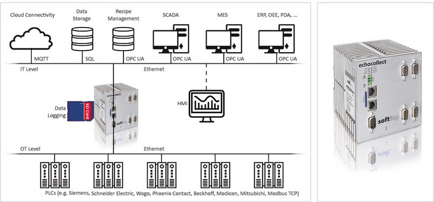 Hitex: Connect Ethernet and serial PLC's to databases