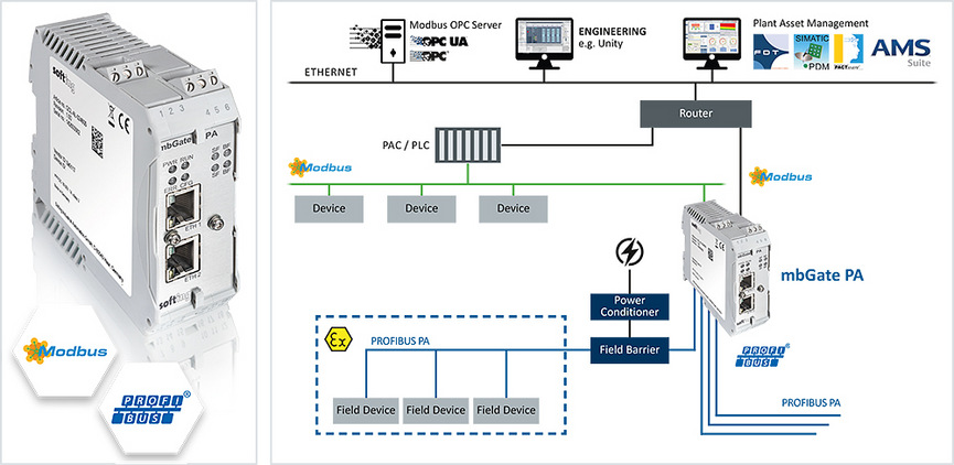 Hitex: MODBUS TCP SERVER to PROFIBUS PA Master Gateway
